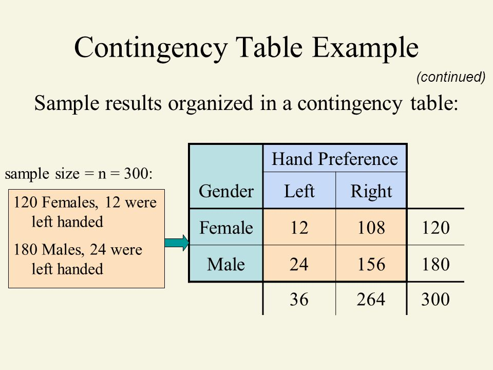 Contingency Table Example