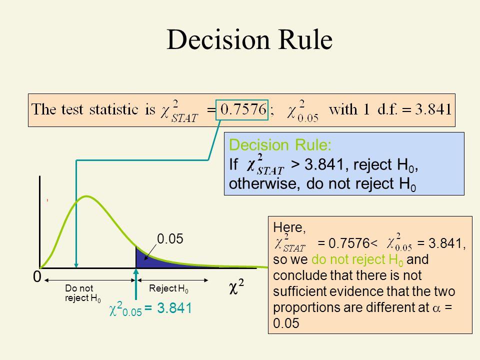 Decision Rule 2 Decision Rule: