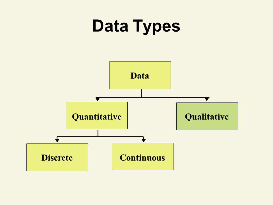 Data Types Data Quantitative Qualitative Continuous Discrete 3