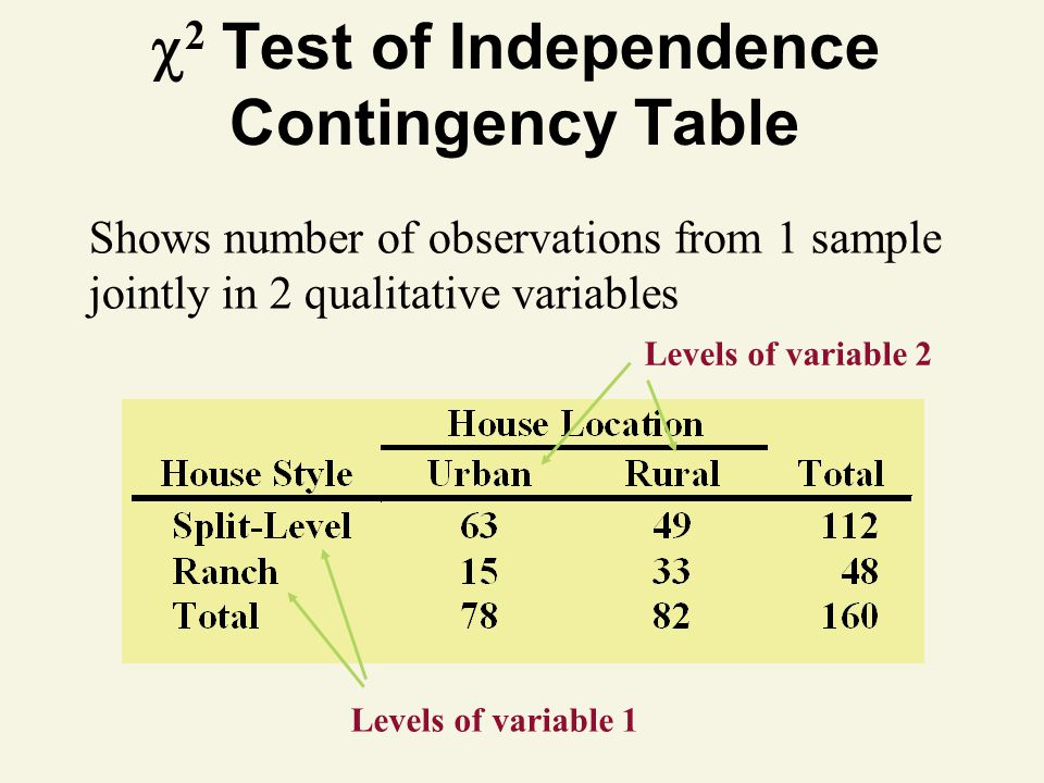 2 Test of Independence Contingency Table
