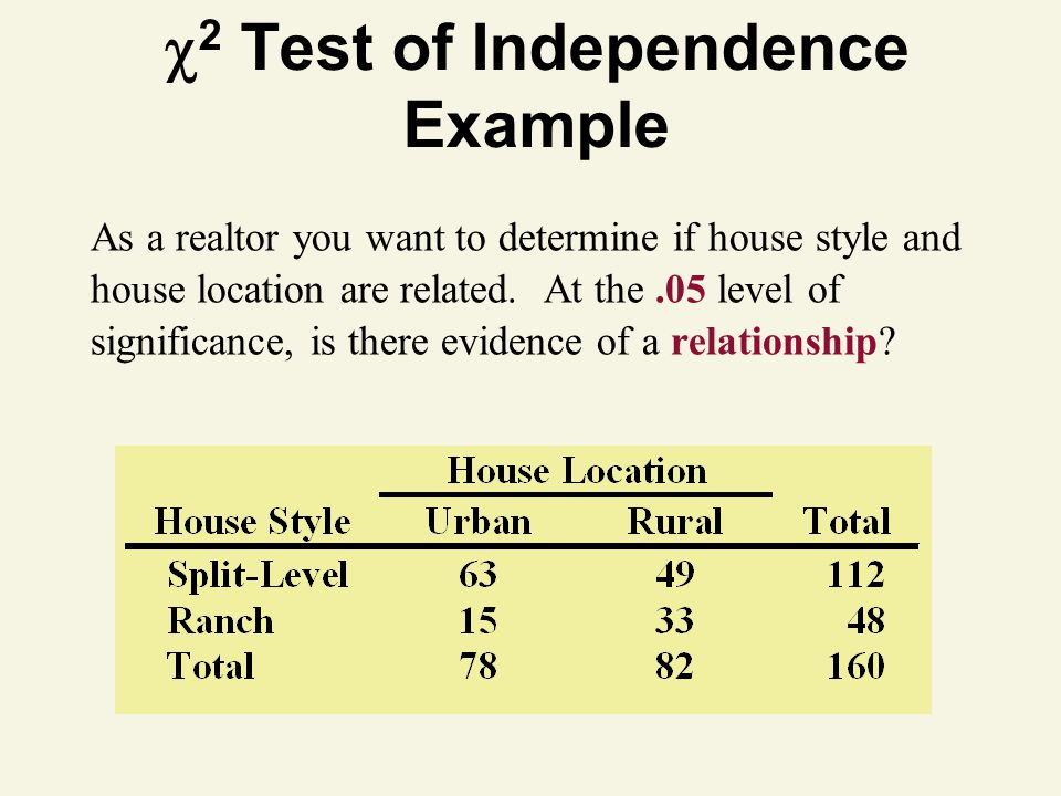 2 Test of Independence Example