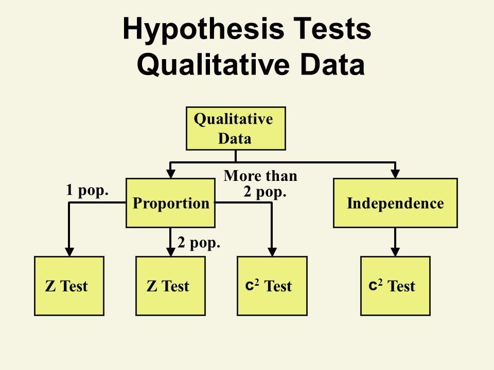 Hypothesis Tests Qualitative Data