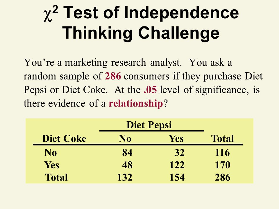 2 Test of Independence Thinking Challenge