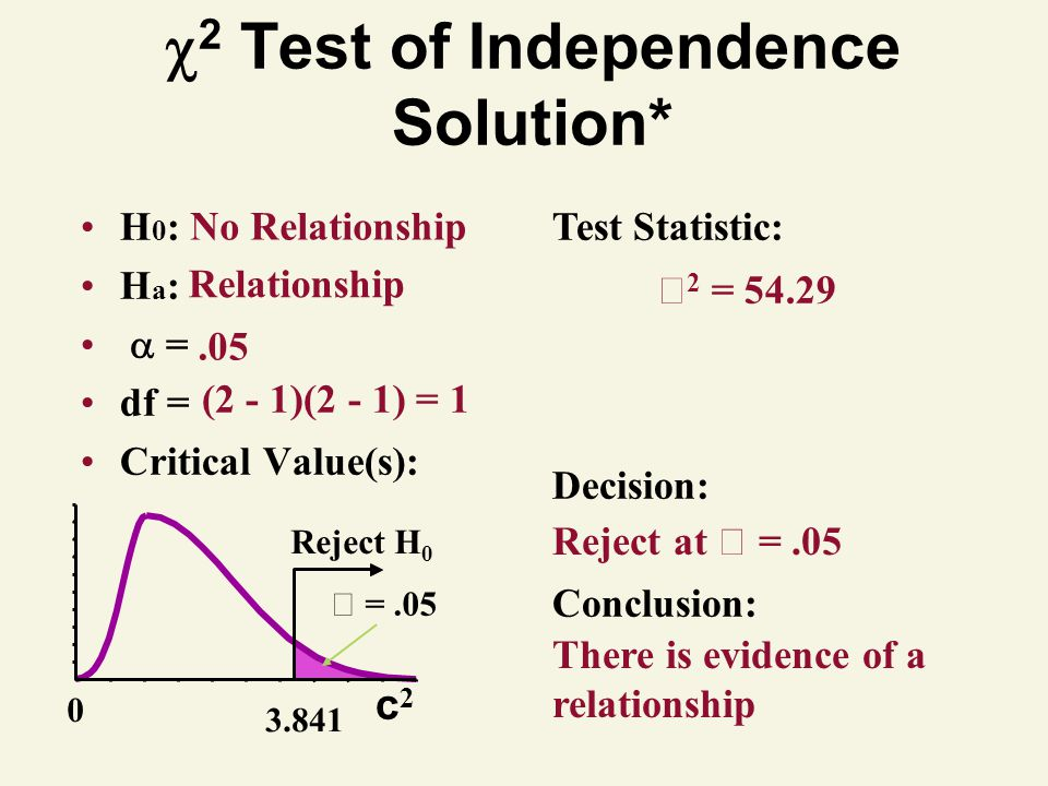 2 Test of Independence Solution*