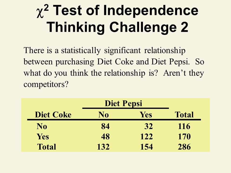 2 Test of Independence Thinking Challenge 2