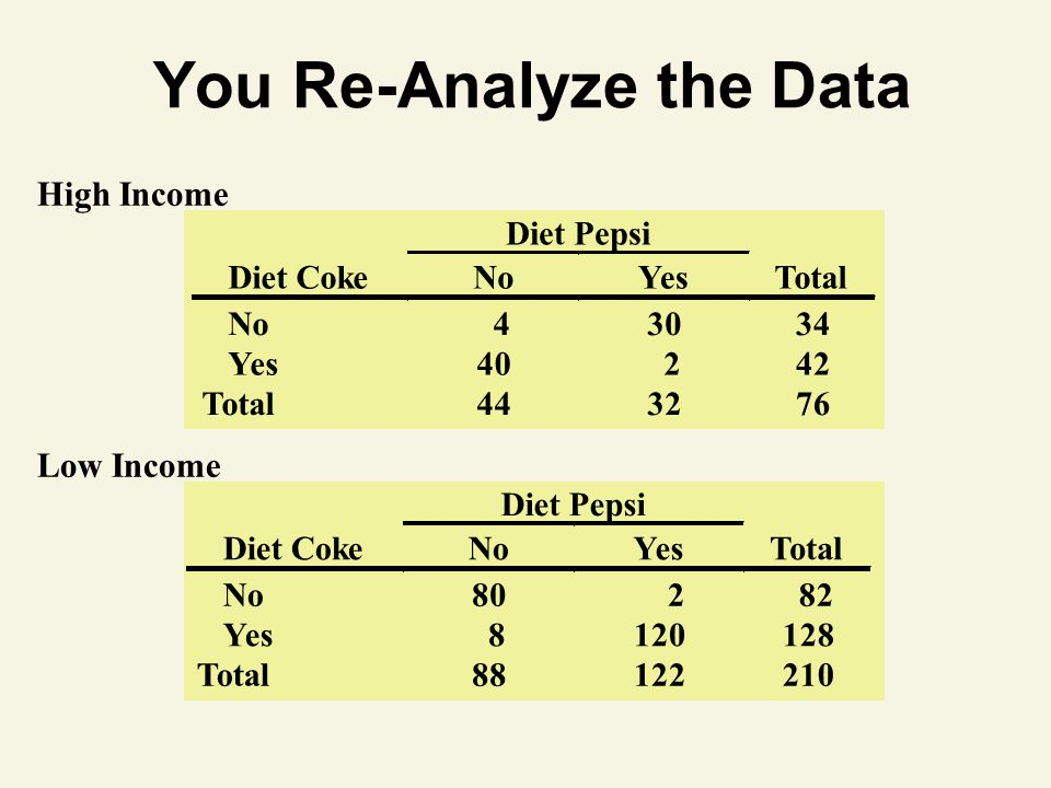 You Re-Analyze the Data