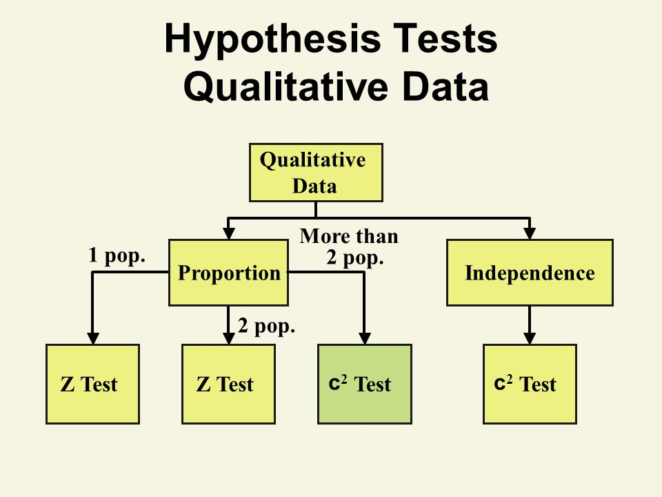 Hypothesis Tests Qualitative Data