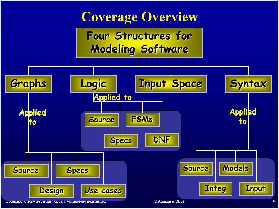 Four Structures for Modeling Software
