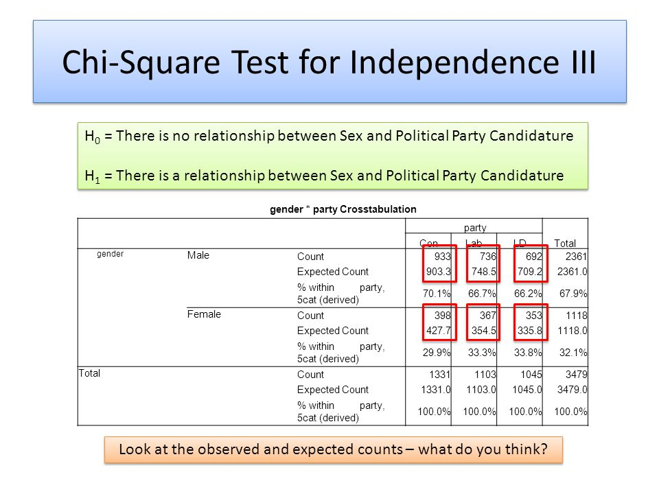 Chi-Square Test for Independence III