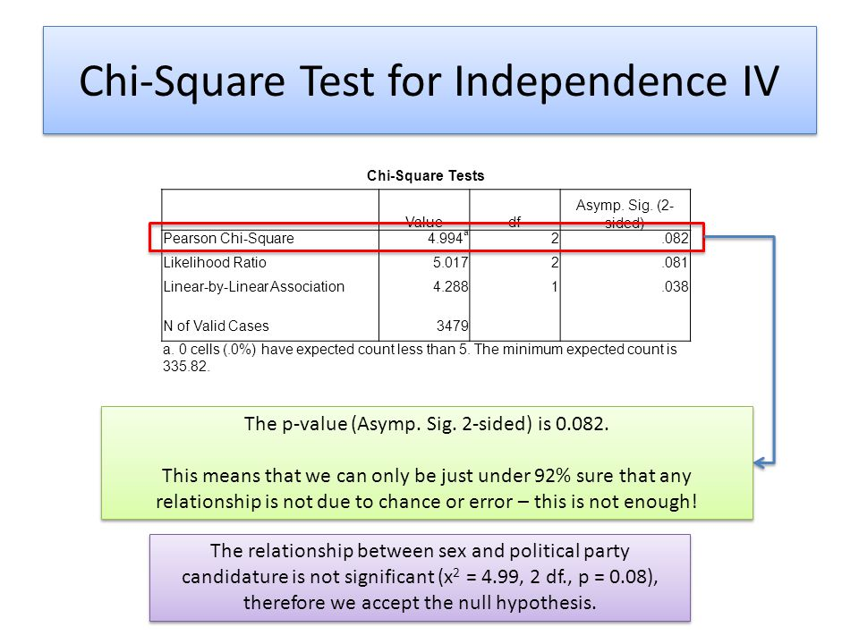 Chi-Square Test for Independence IV
