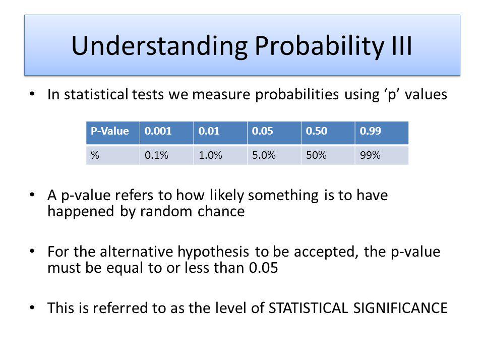 Understanding Probability III