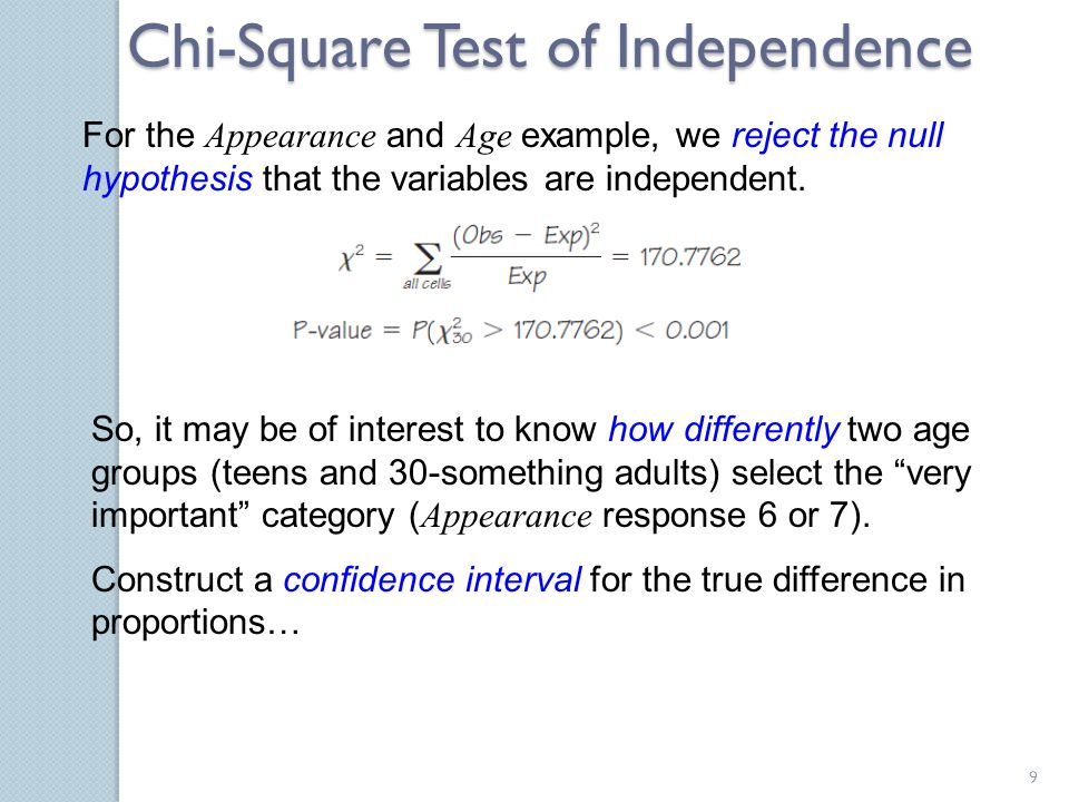 Chi-Square Test of Independence