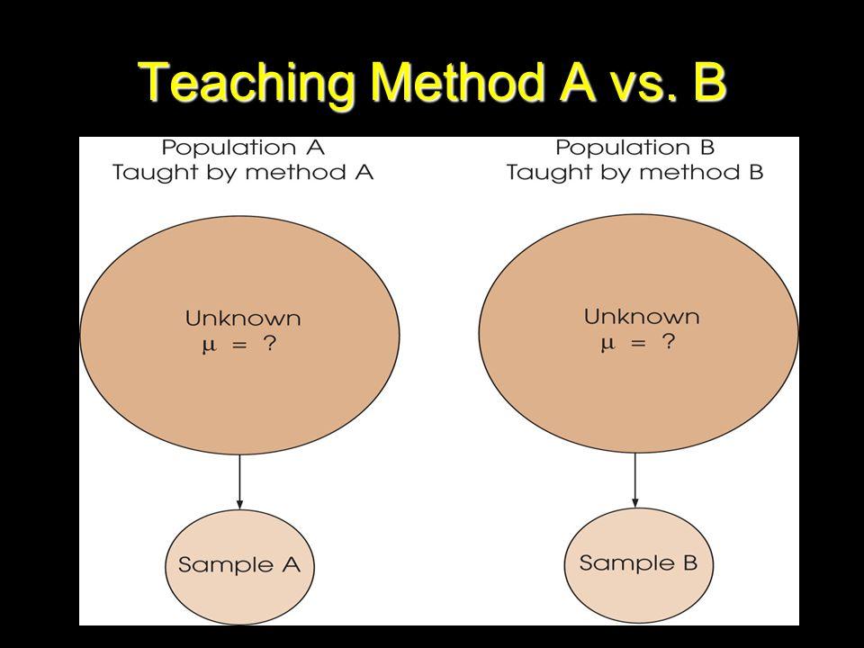 Teaching Method A vs. B Figure 10.2