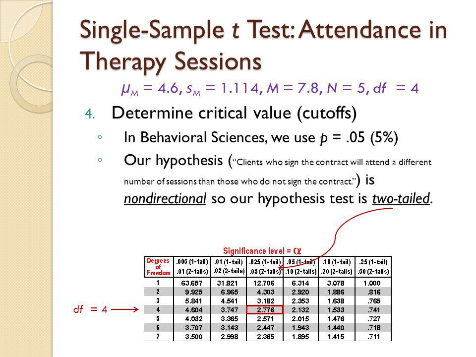 Single-Sample t Test: Attendance in Therapy Sessions
