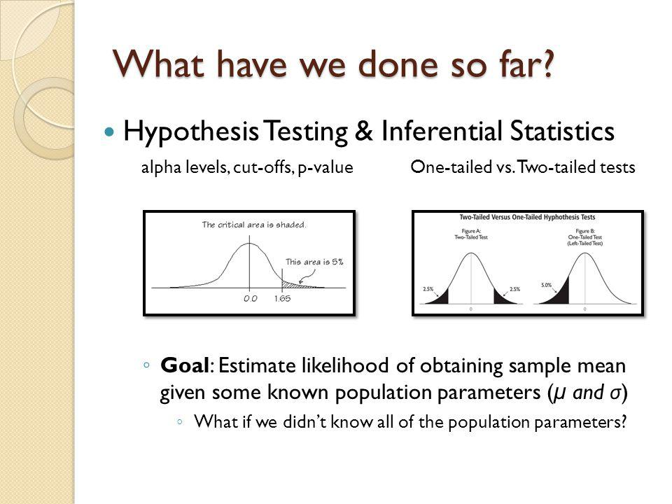 What have we done so far Hypothesis Testing & Inferential Statistics