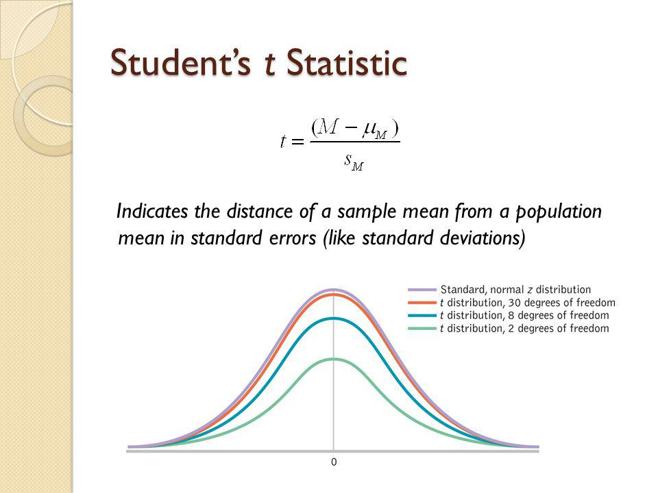 Student's t Statistic Indicates the distance of a sample mean from a population mean in standard errors (like standard deviations)