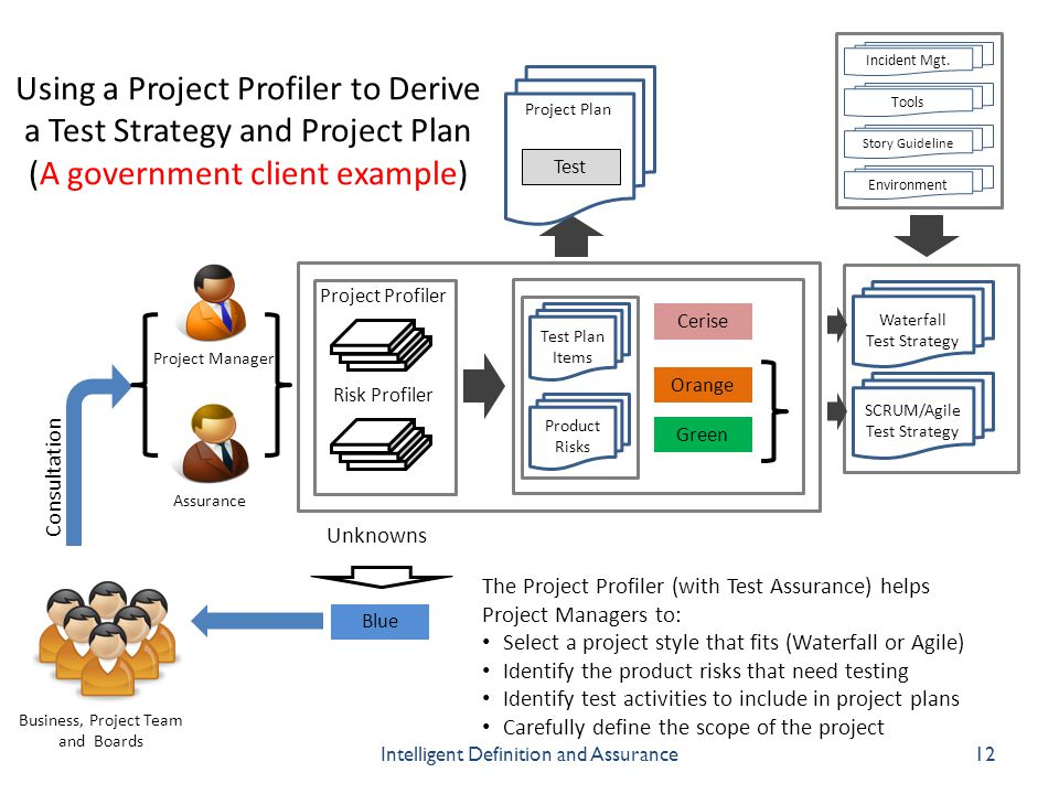Using a Project Profiler to Derive a Test Strategy and Project Plan