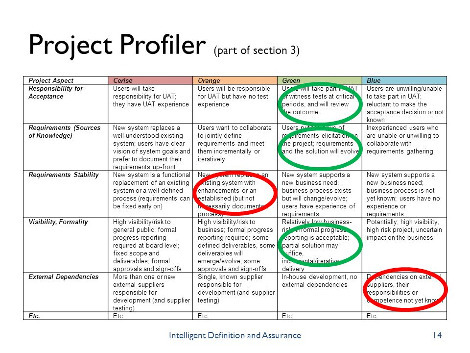 Project Profiler (part of section 3)