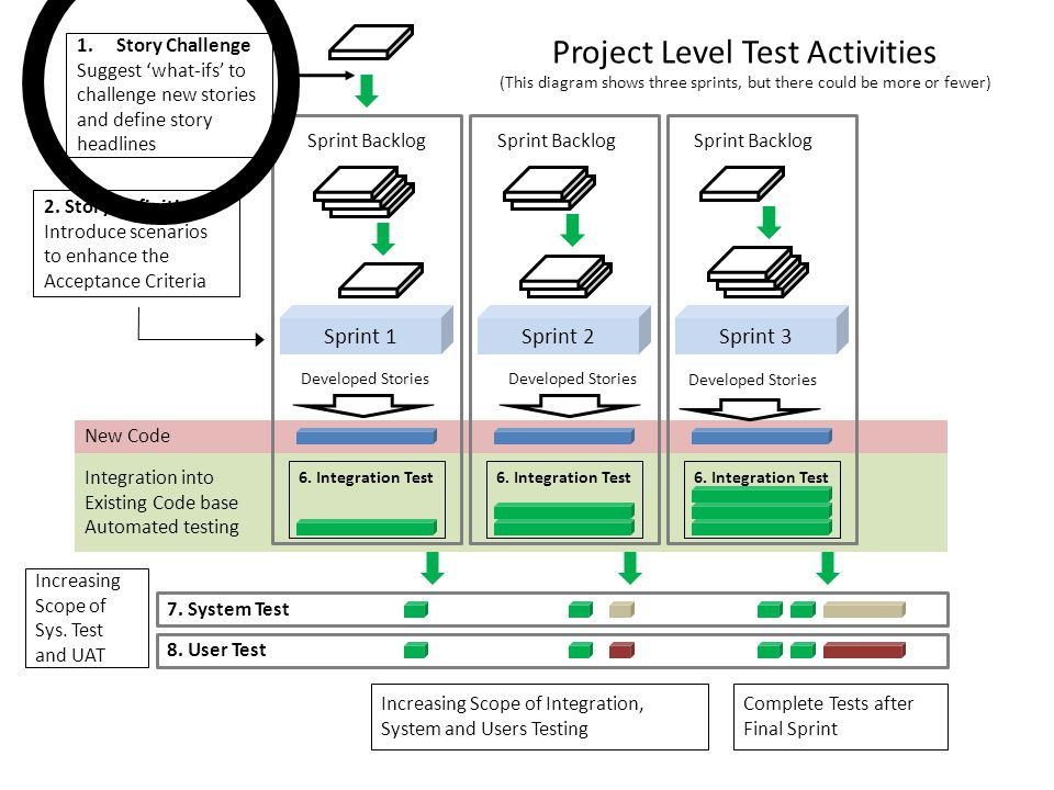 Project Level Test Activities