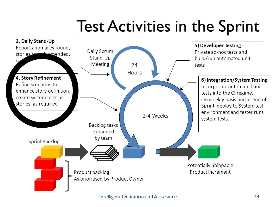 Test Activities in the Sprint