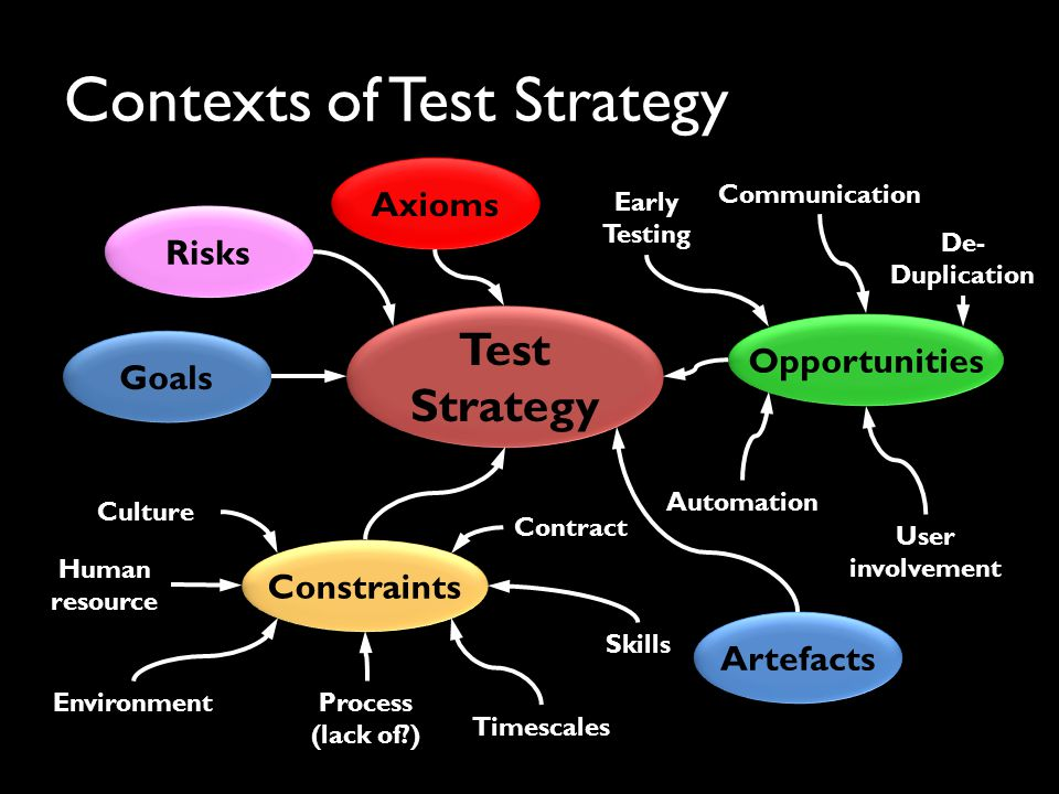 Contexts of Test Strategy