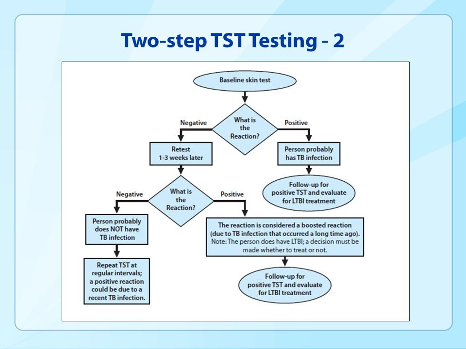 Two-step TST Testing - 2