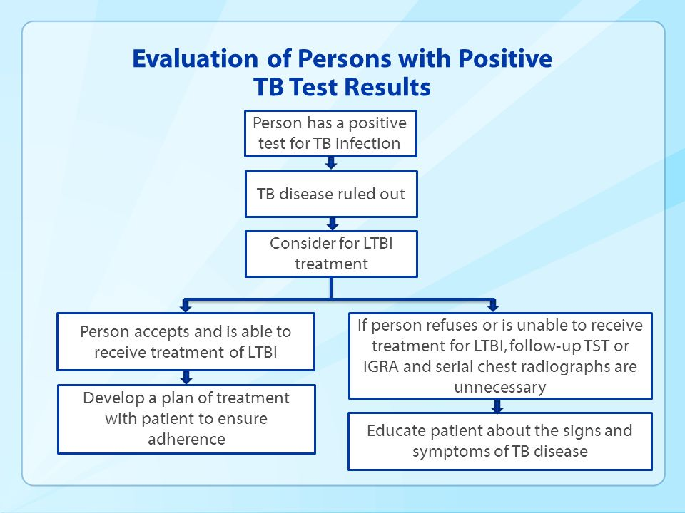 Evaluation of Persons with Positive TB Test Results