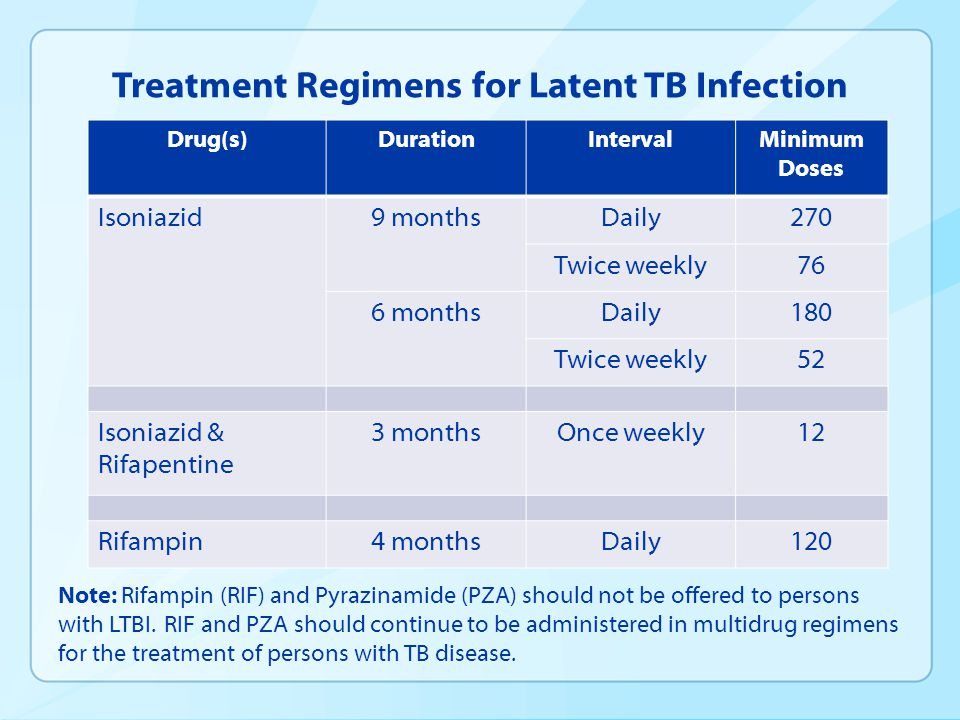 Treatment Regimens for Latent TB Infection