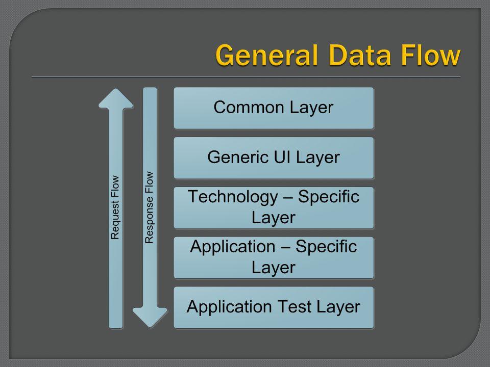 General Data Flow