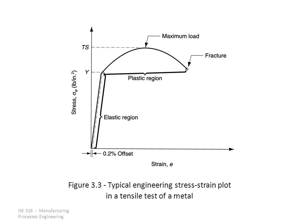 Figure 3.3 ‑ Typical engineering stress‑strain plot