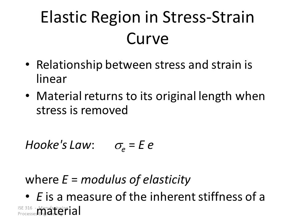 Elastic Region in Stress‑Strain Curve
