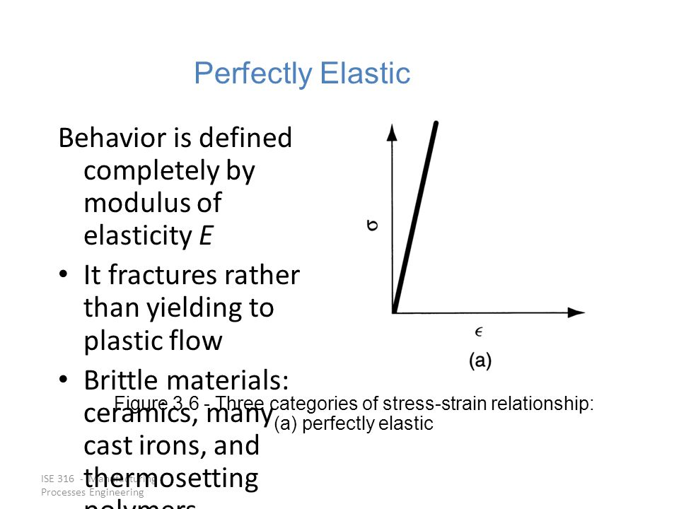 Behavior is defined completely by modulus of elasticity E