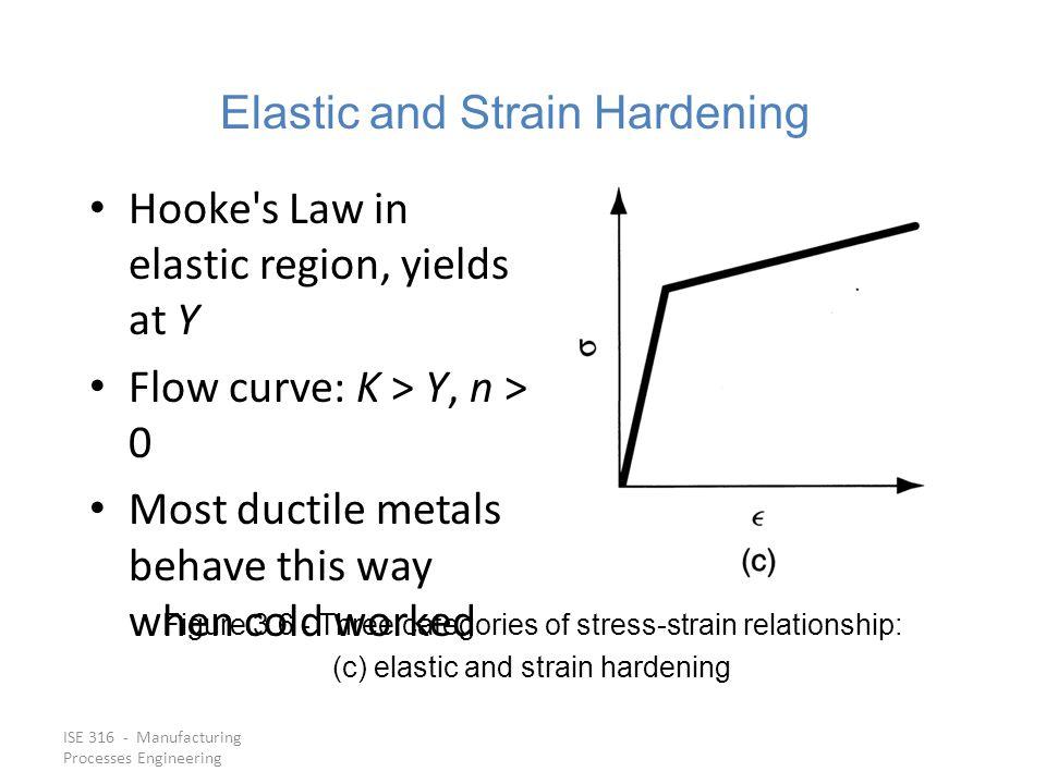 Elastic and Strain Hardening