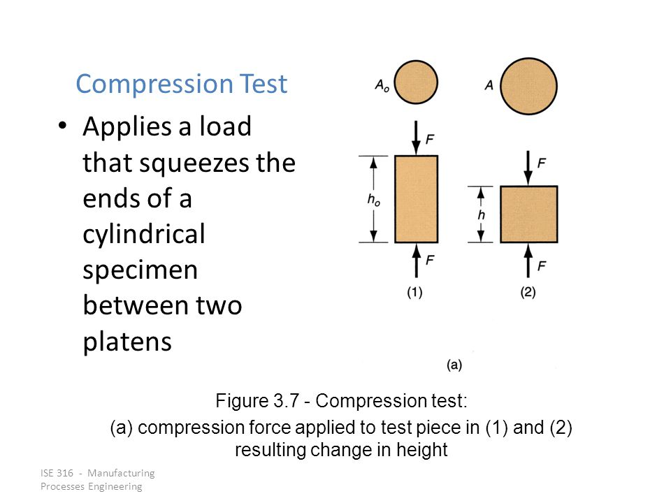 Figure 3.7 ‑ Compression test: