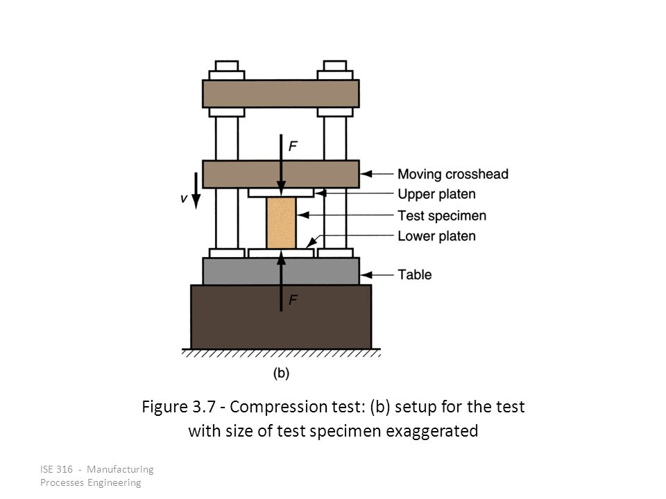 Figure 3.7 ‑ Compression test: (b) setup for the test
