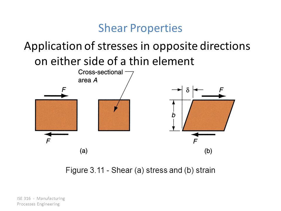 Figure 3.11 ‑ Shear (a) stress and (b) strain