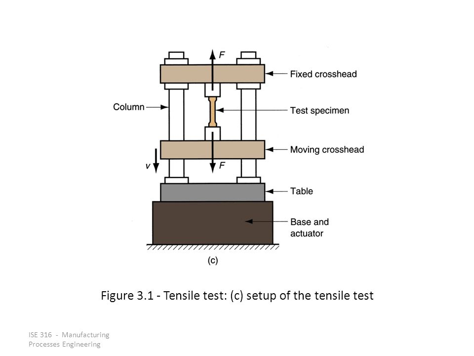 Figure 3.1 ‑ Tensile test: (c) setup of the tensile test