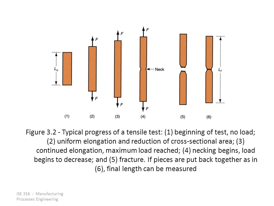 Figure 3.2 ‑ Typical progress of a tensile test: (1) beginning of test, no load; (2) uniform elongation and reduction of cross‑sectional area; (3) continued elongation, maximum load reached; (4) necking begins, load begins to decrease; and (5) fracture. If pieces are put back together as in (6), final length can be measured
