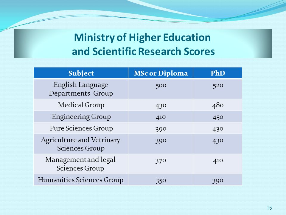 Ministry of Higher Education and Scientific Research Scores