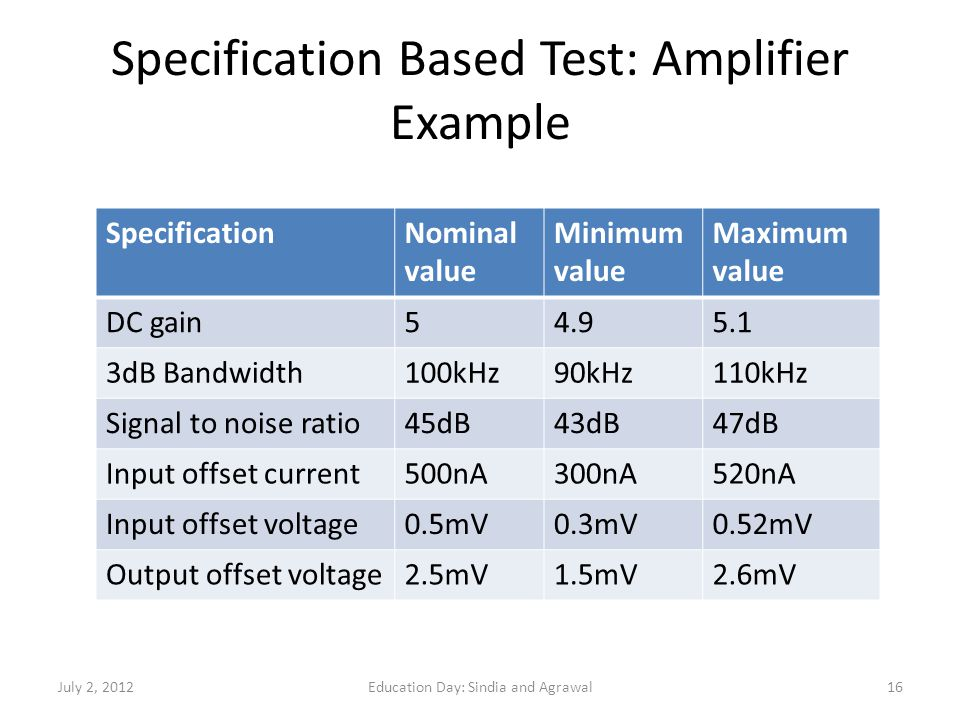 Specification Based Test: Amplifier Example