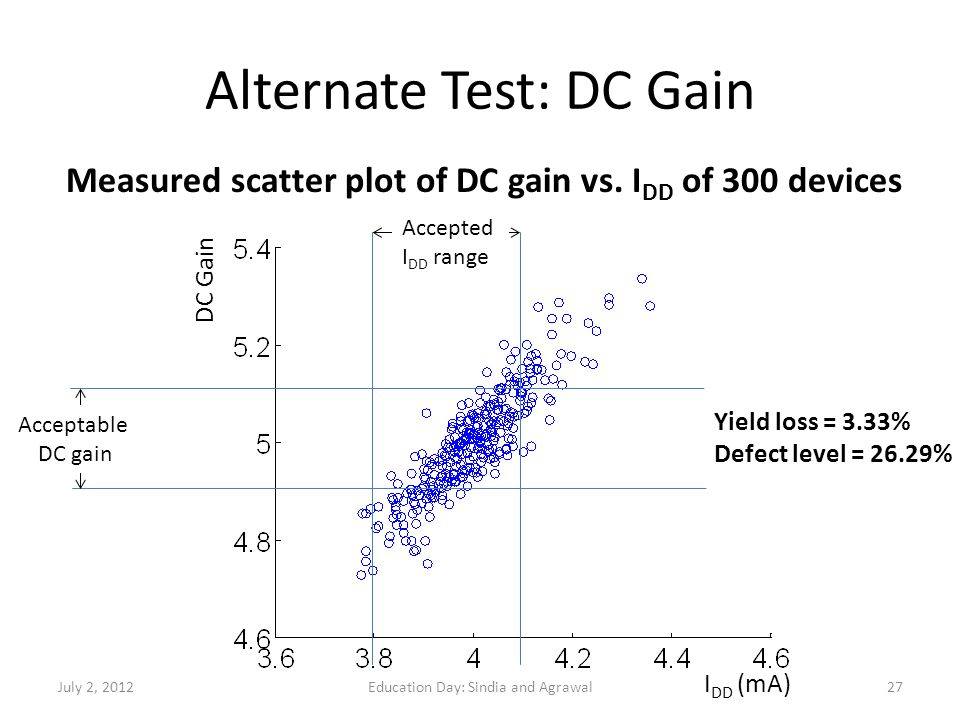Alternate Test: DC Gain