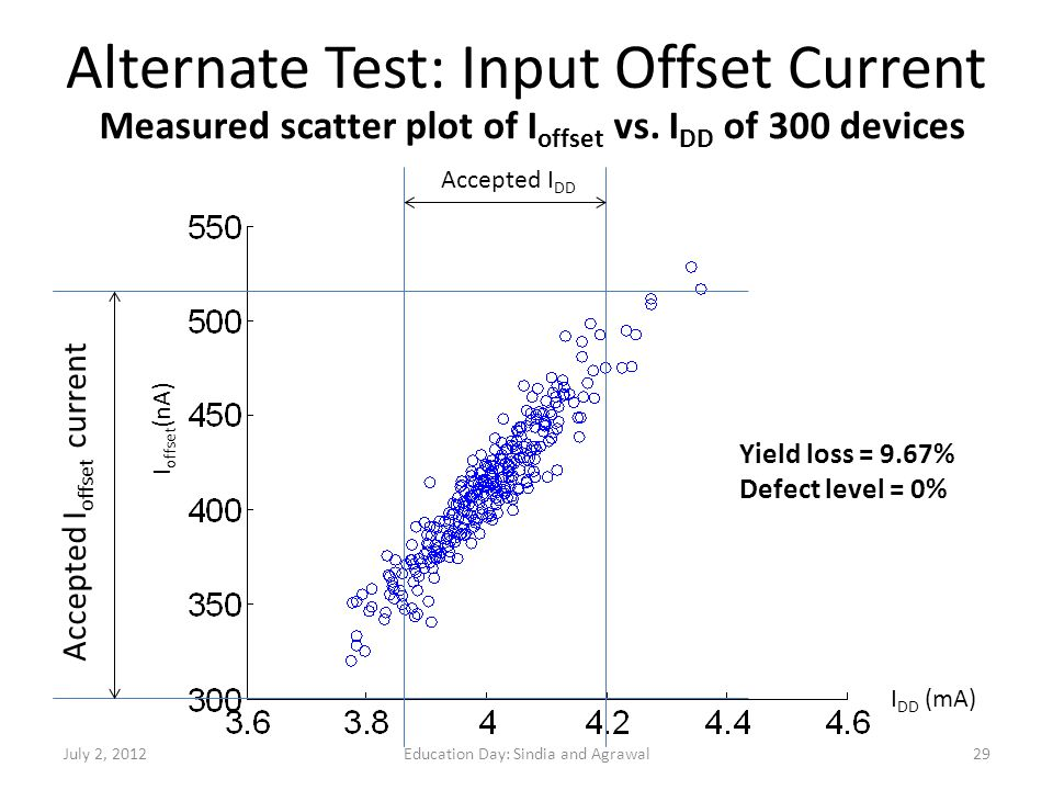 Alternate Test: Input Offset Current