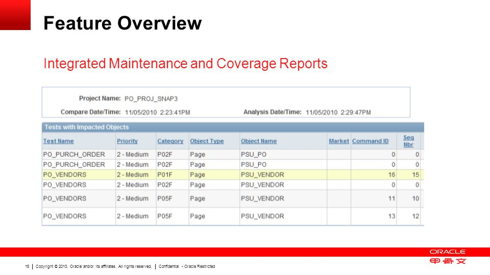Feature Overview Integrated Maintenance and Coverage Reports