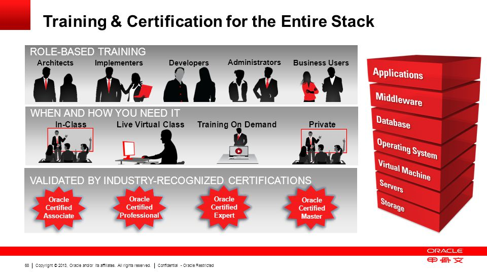 Training & Certification for the Entire Stack