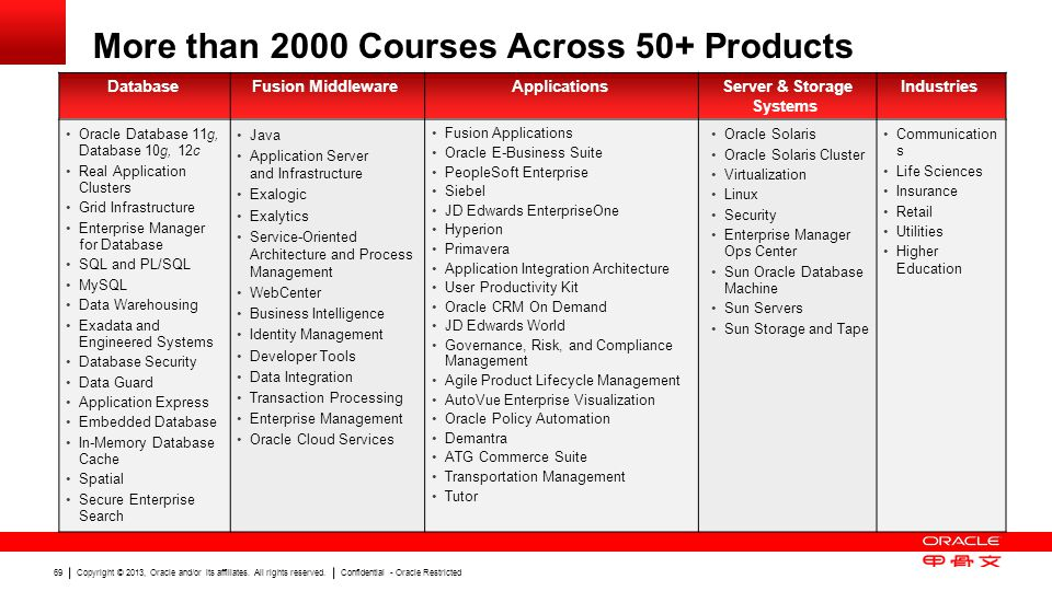More than 2000 Courses Across 50+ Products