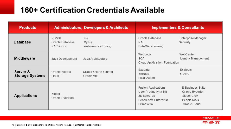 160+ Certification Credentials Available
