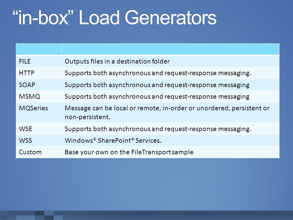 in-box Load Generators