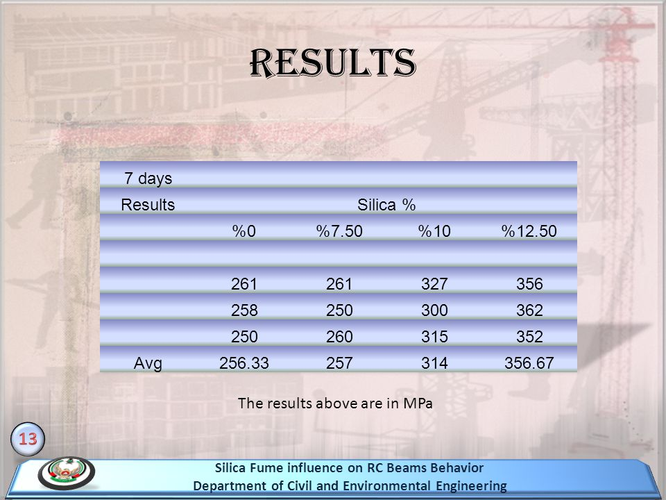 Results 13 7 days Results Silica % 0% 7.50% 10% 12.50% 261 327 356 258