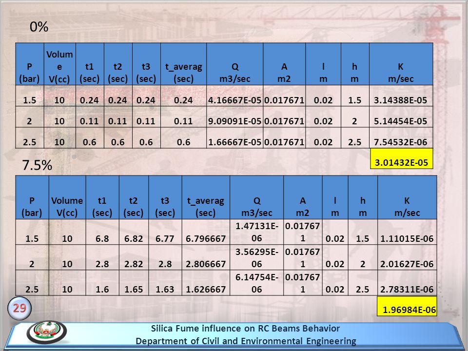 0% 7.5% 29 P (bar) Volume V(cc) t1 (sec) t2 (sec) t3 (sec)