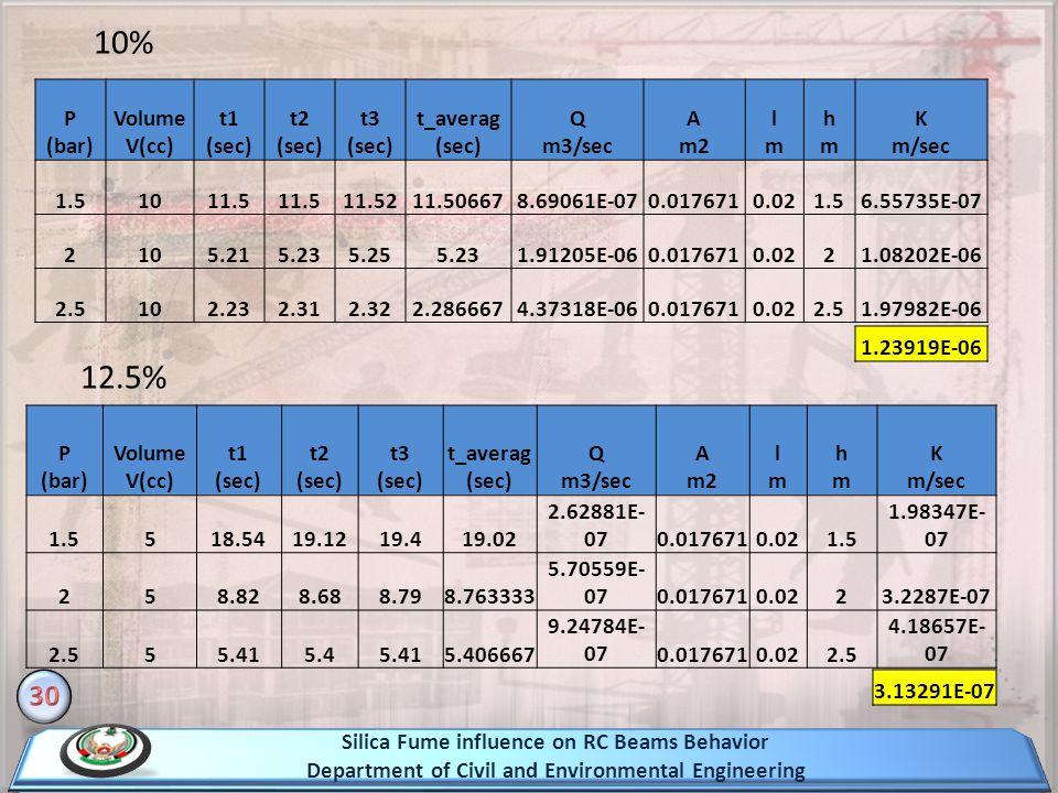 10% 12.5% 30 P (bar) Volume V(cc) t1 (sec) t2 (sec) t3 (sec)